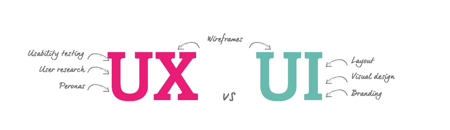 مفهوم UI و UX