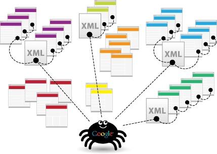 سایت مپ در طراحی وب