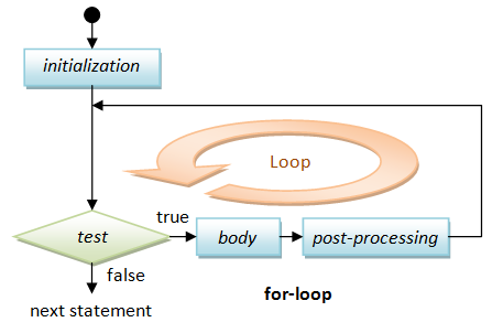 loop in js