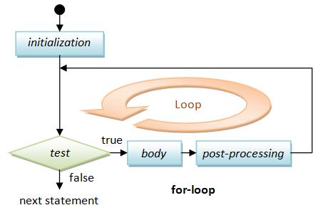 loop in js