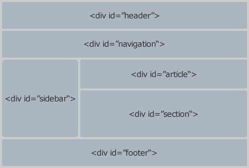 قسمت بندی html